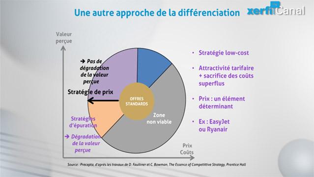 Philippe-Gattet-PGA-Comprendre-les-strategies-de-differenciation-5623