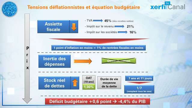 Pressions-deflationnistes-et-tensions-budgetaires-2791