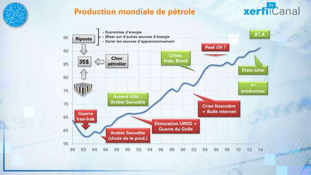 Production-petroliere-on-est-loin-du-peak-oil-