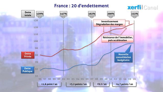 graphique-20-ans-d-endettement-l-Etat-les-menages-les-entreprises-6361.jpg